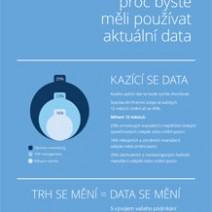 3 důvody, proč používat aktuální data