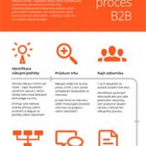 Nákupní proces B2B